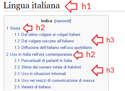 Headings Wikipedia