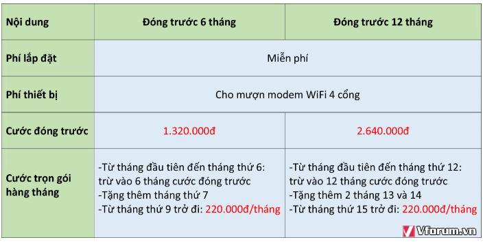 Hòa mạng internet Viettel ngay hôm nay để được nhận ưu đãi lớn