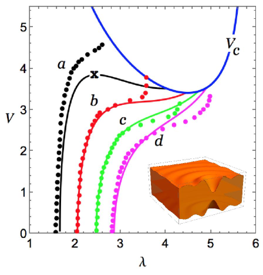 Critical Voltage vs Experiments (Z.Suo's Group)