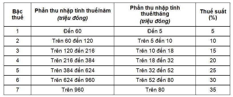 biểu thuế luỹ tiến từng phần
