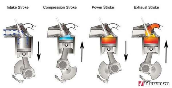 Mối liên hệ giữa động cơ xe máy và dầu nhớt