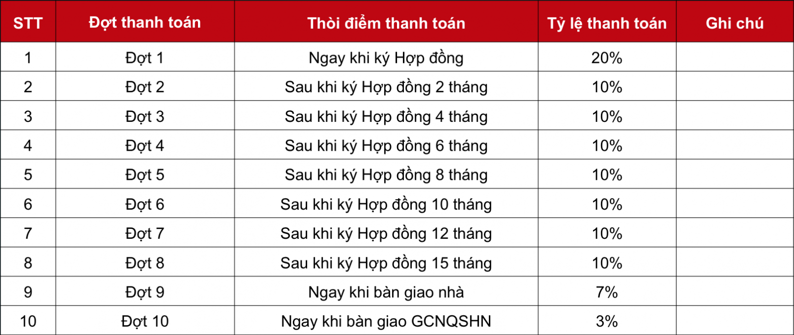 tien do thanh toan mua can
