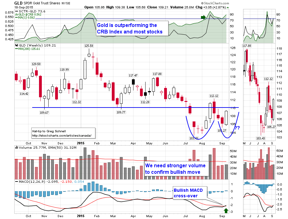 Visit StockCharts.com to see more great charts.