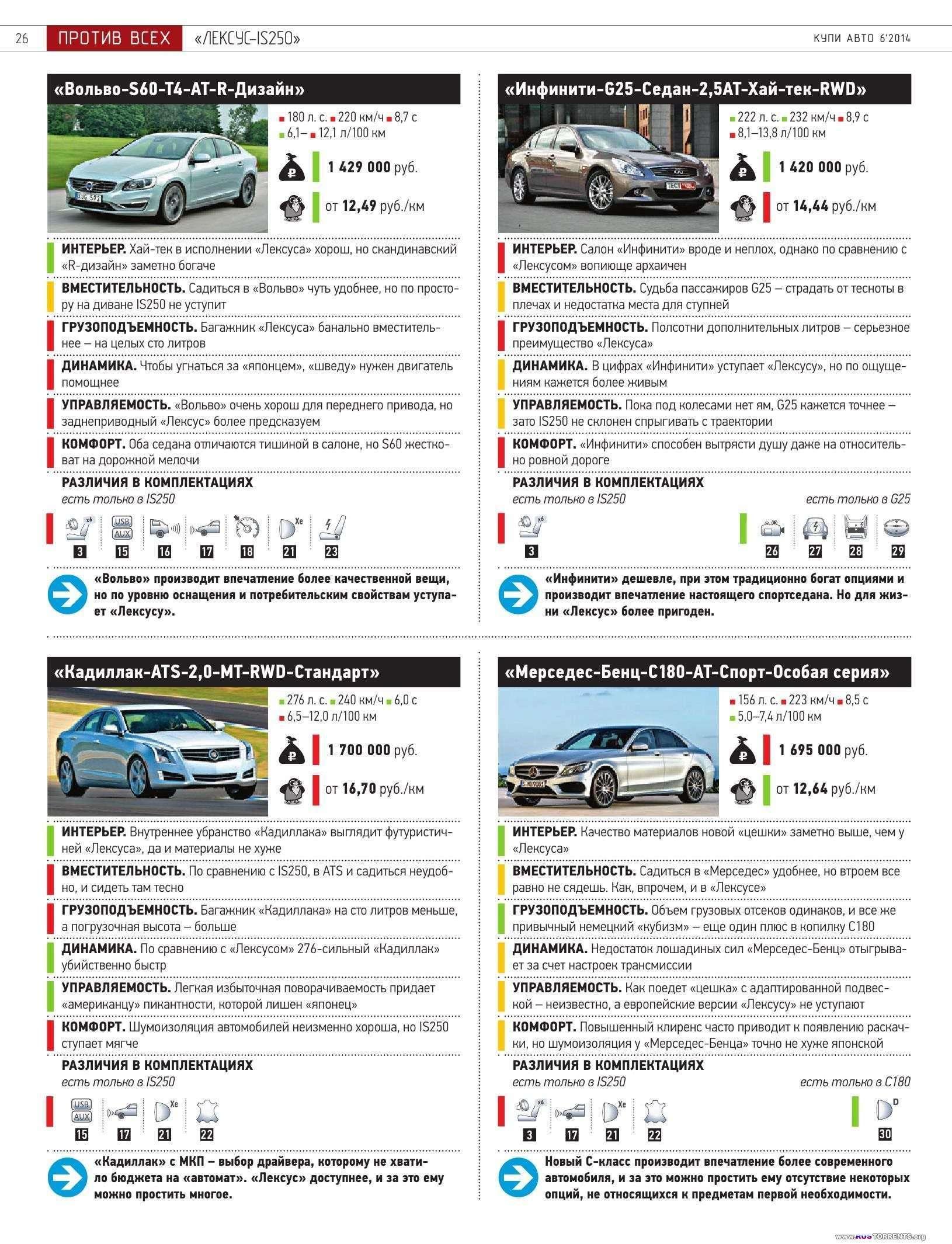 Купи Авто [2009-2014] | PDF