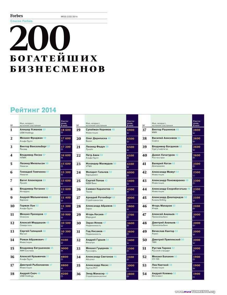 Forbes №5 Россия [Май 2014] | PDF