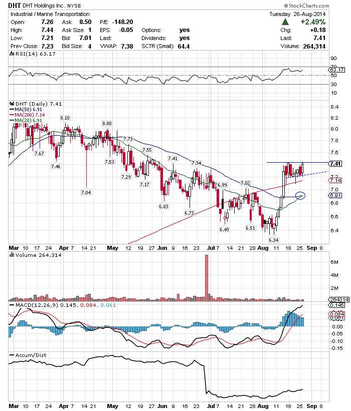 Visit StockCharts.com to see more great charts.