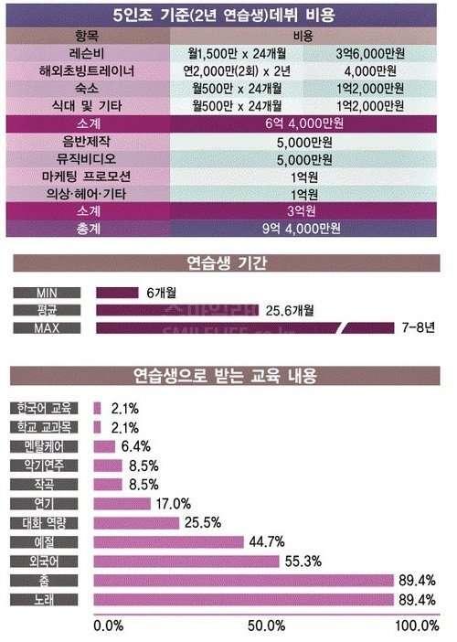 빅뱅,소시등 아이돌가수 제작투자비용 .jpg (걸그룹 정산 비용)