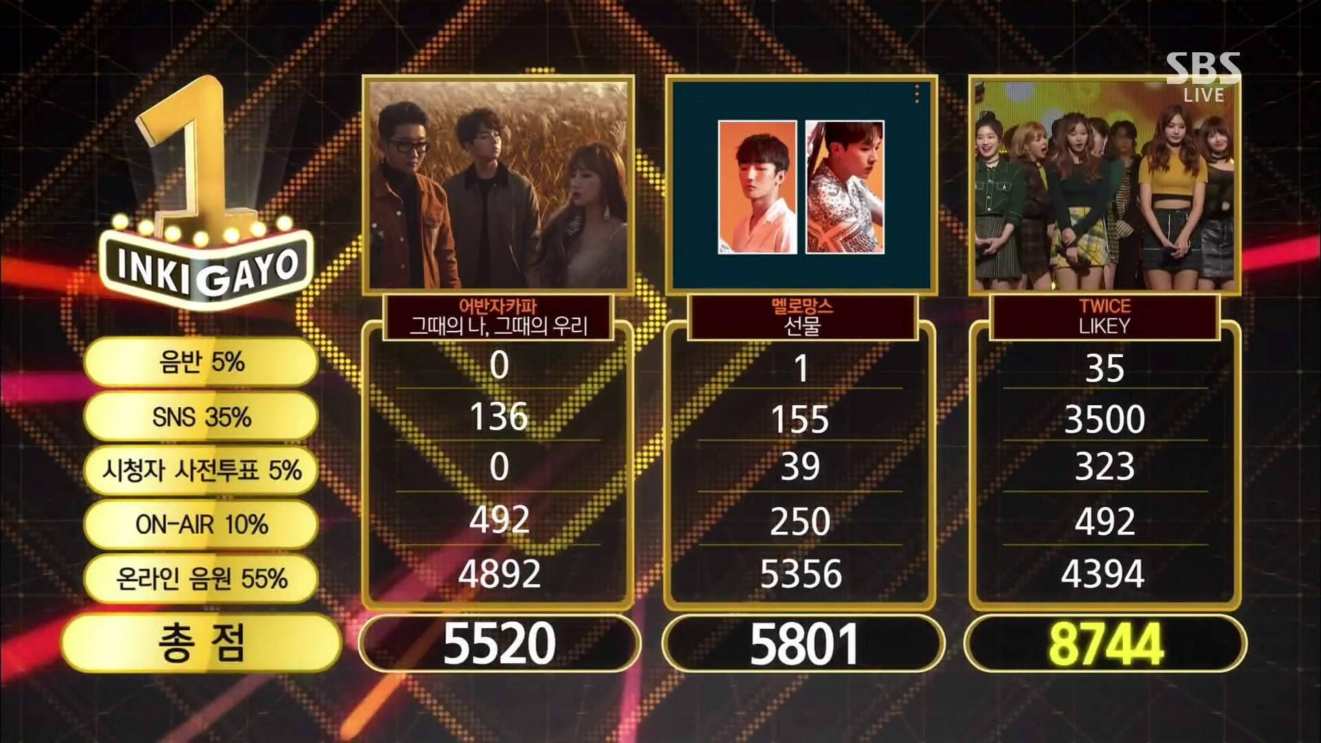 """Watch: TWICE Takes 6th Win For """"Likey"""" On """"Inkigayo""""; Performances By Wanna One, Red Velvet, Samuel, And More!"""