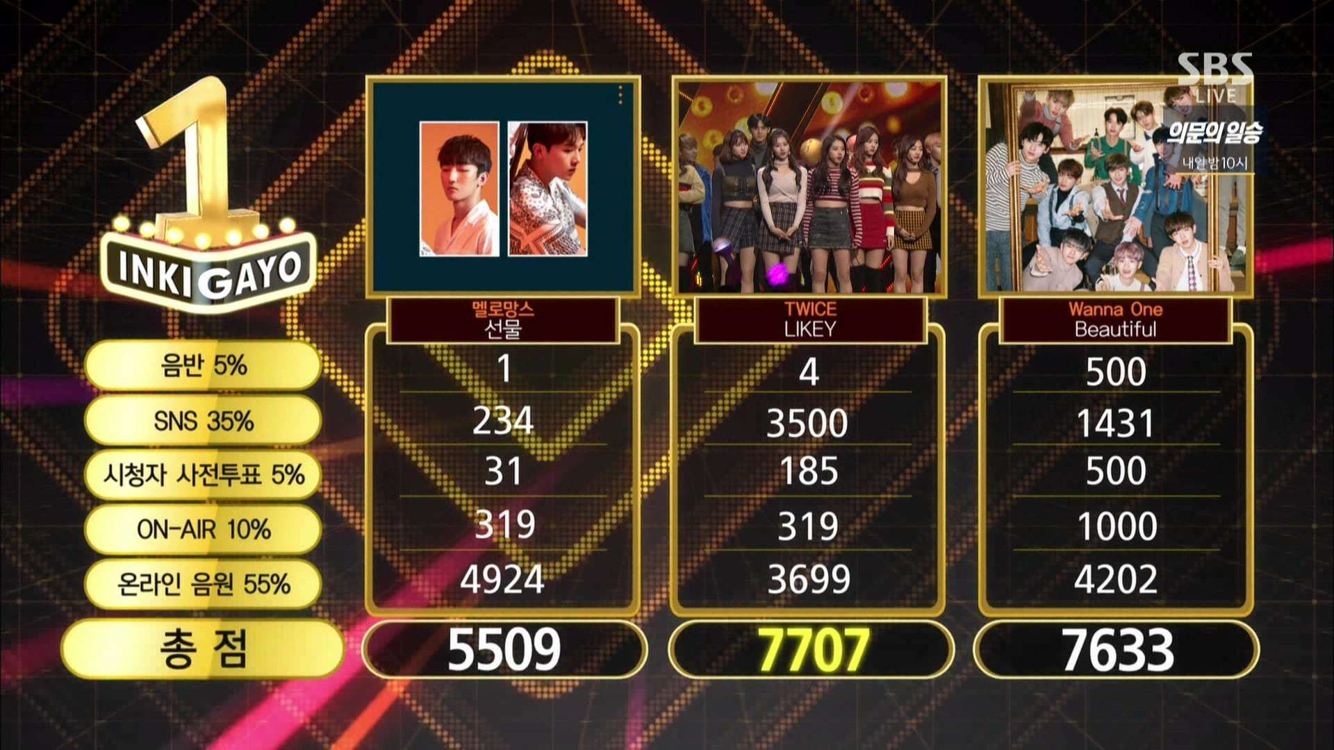 "Watch: TWICE Takes 7th Win For ""Likey"" On ""Inkigayo""; Performances By KARD, SEVENTEEN, Red Velvet, And More!"