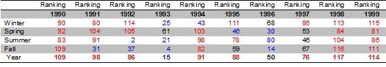 seasonalrankings1990s.jpg