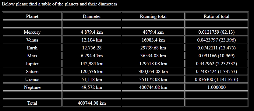 Diameter of All Planets - Pics about space