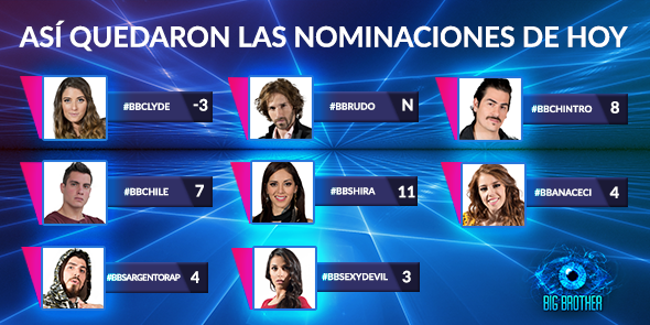 Nominados Shira, Rudo y Paco en Big Brother
