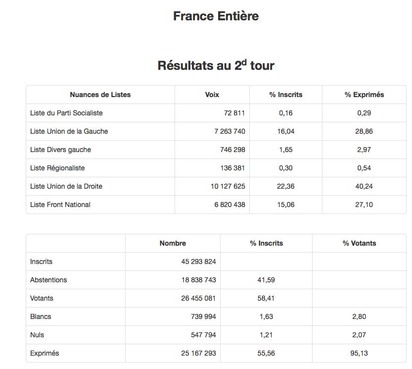 """Régionales 2015 - second tour  :  un sursaut """"républicain""""  ? - Page 2 0kgX0D"""