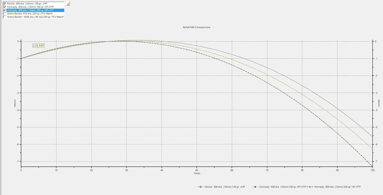 MNGunTalk com • View topic - 135 grain 10mm load data?