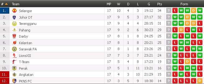 carta liga super 2014, kedudukan terkini liga super 25 mei 2014, carta liga super 2014, kedudukan teratas liga super 25 may 2014,