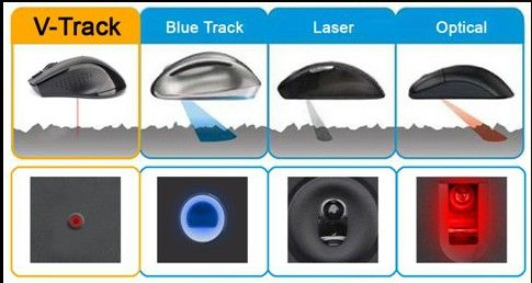 ARTIGO] Mouses - Sensor Ótico vs Sensor Laser, qual o melhor