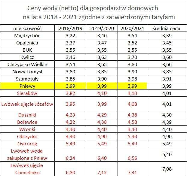 Pniewskie Przedsiębiorstwo Komunalne informuje