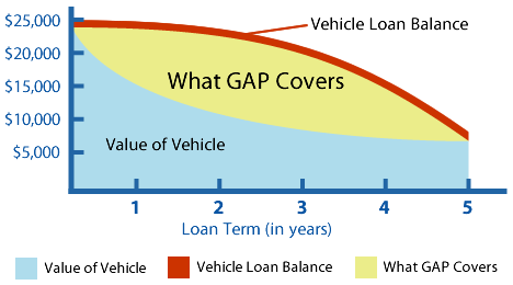 GAP Protection Example
