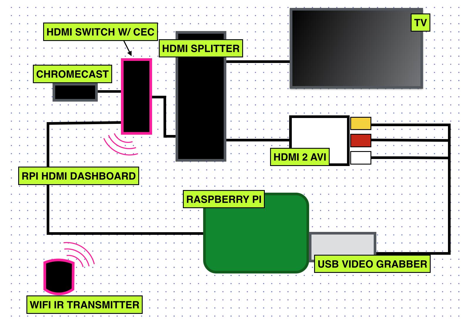 Smart HDMI Splitter? : RASPBERRY_PI_PROJECTS