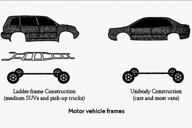Two Main Types Of Vehicle Chassis You Should Know - Car Talk - Nigeria