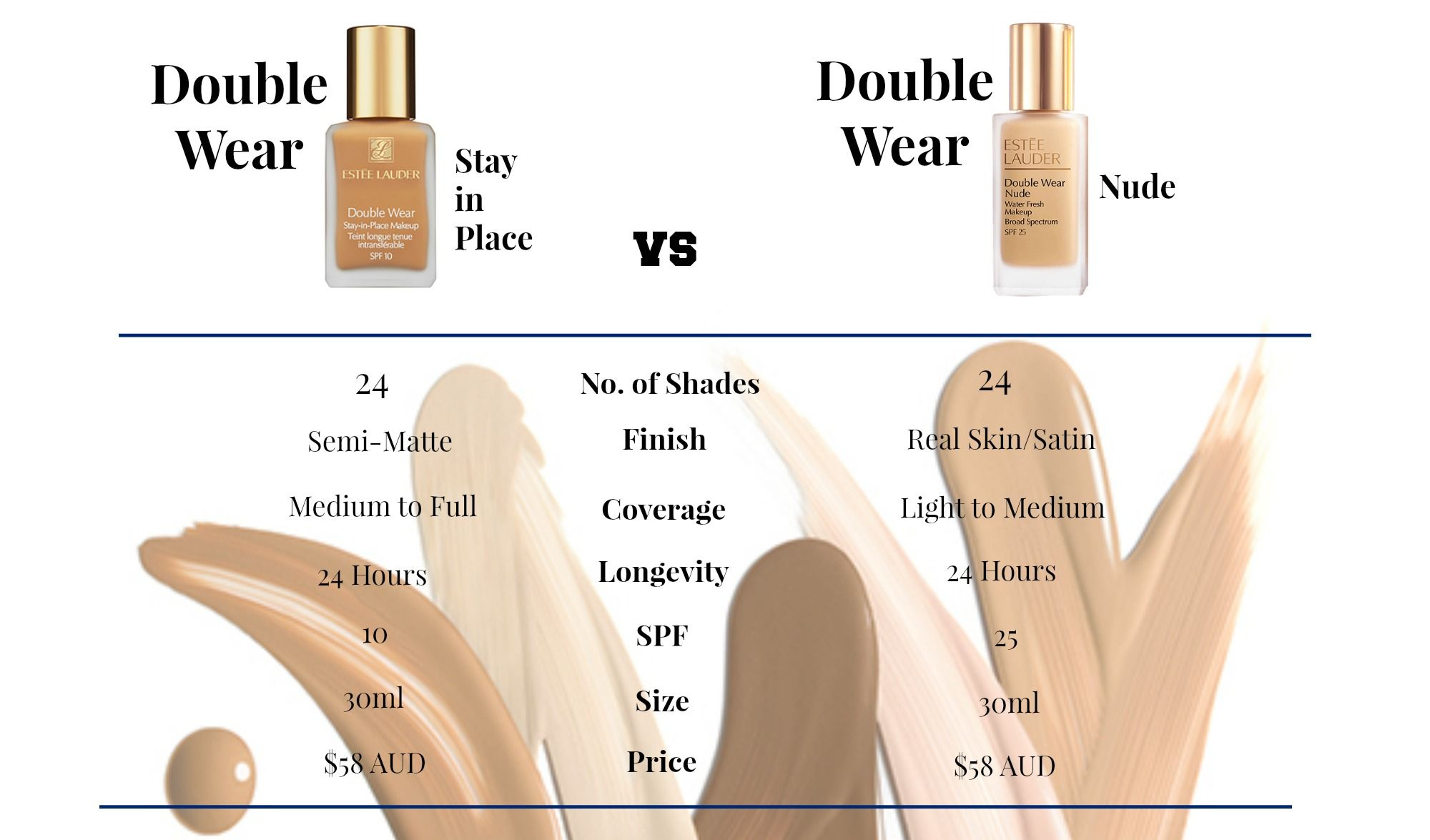 Estée Lauder Double Wear Stay in Place vs Double Wear Nude Water Fresh