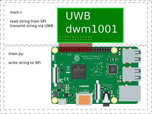 SPI Communication between RPi3 and DWM1001-dev - Raspberry
