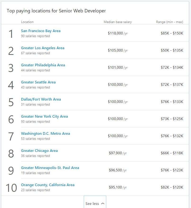 Web Developer için ücret top10