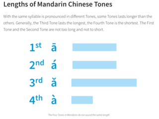Learn Chinese Tones Online