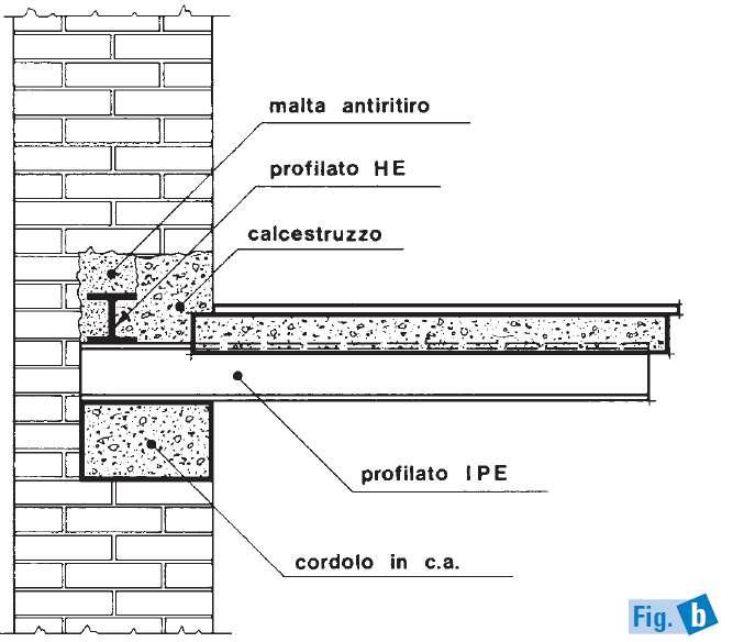 Ingforum Leggi Argomento Nuovo Balcone Su Edificio In Muratura