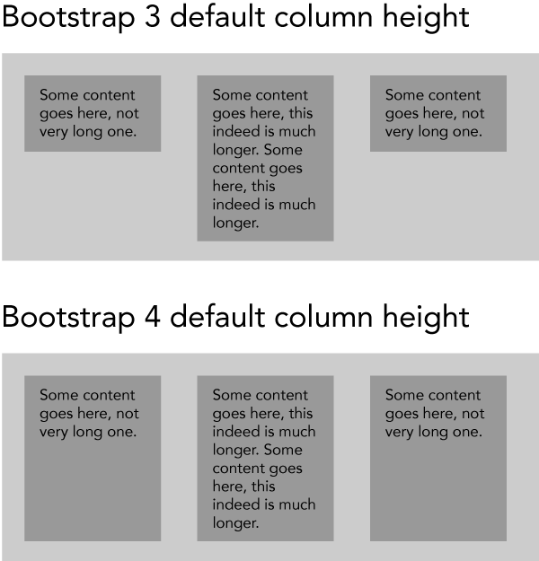 How can I make Bootstrap 4 columns all the same height