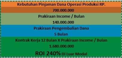 Dicari Pendana / Investor Potensi ROI 240% dalam 12 bulan