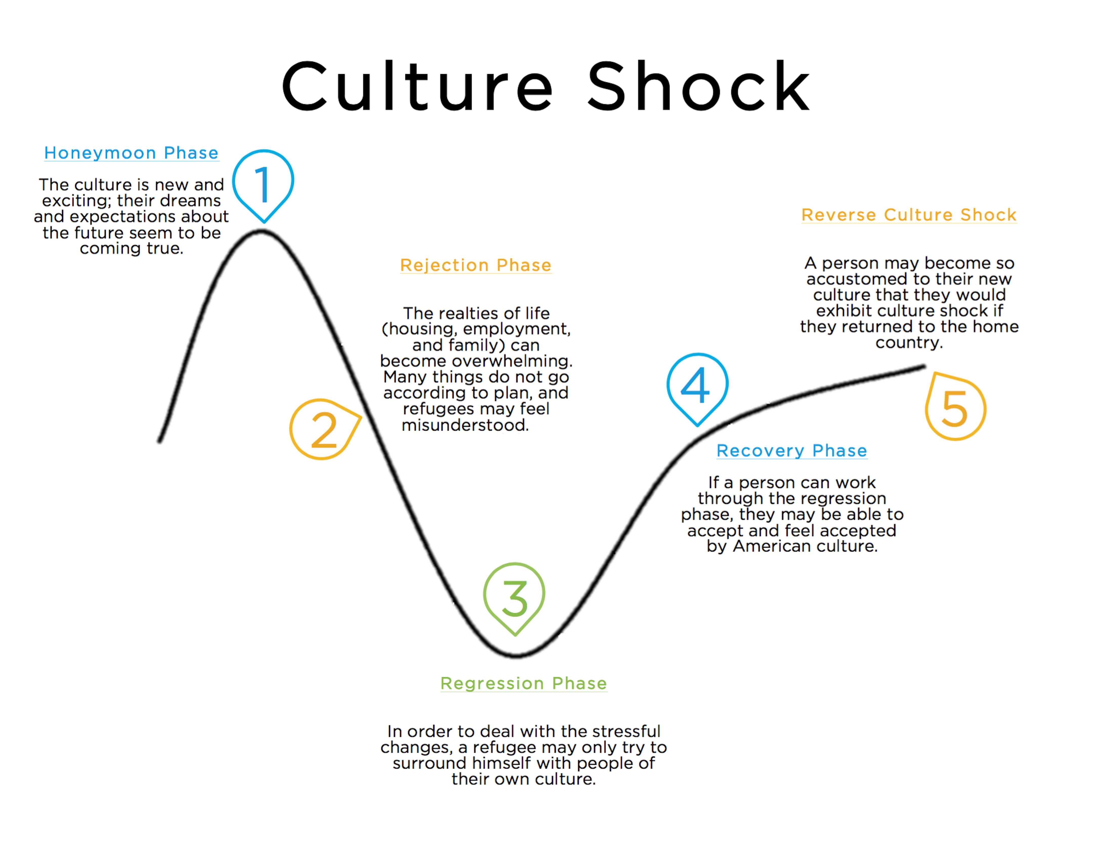 Culture Shock Phases