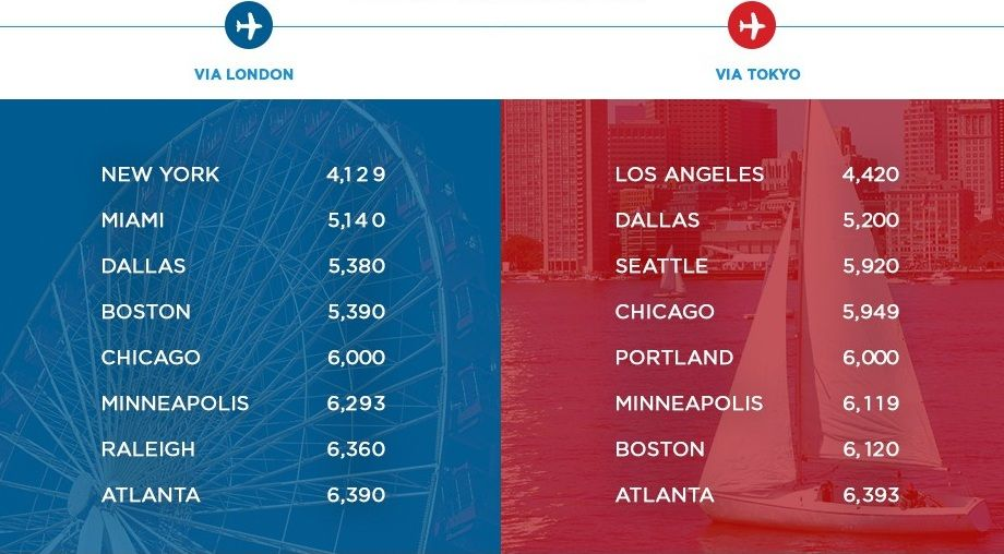 Mas Airlines Fly To USA Fares