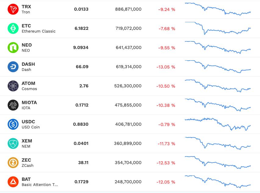 koje bitcoine uložiti 2021. godine vrijednost ulaganja u kripto