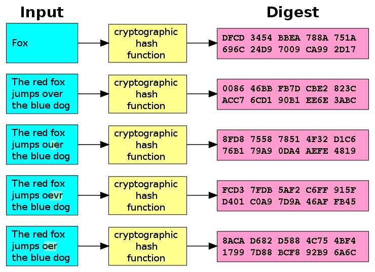 "A cryptographic hash function (specifically SHA-1) at work. A small change in the input (in the word ""over"") drastically changes the output (digest). This is the so-called avalanche effect. By User:Jorge Stolfi based on Image:Hash_function.svg by Helix84 - Original work for Wikipedia, Public Domain."