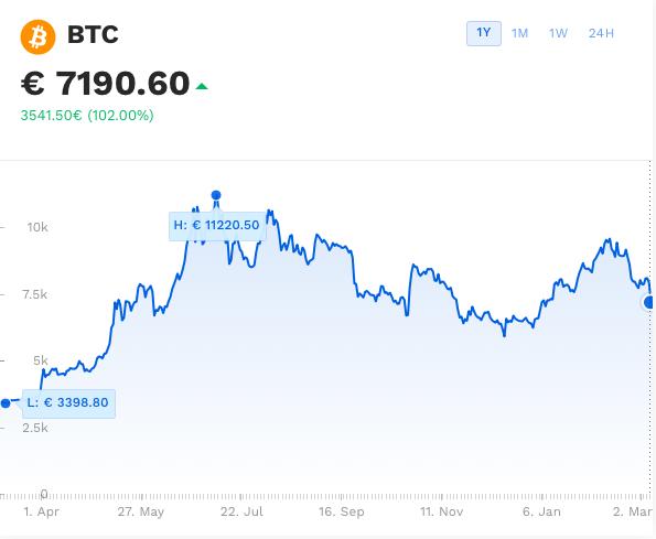 Majstor za trgovanje bitcoinima: pregled simulatora