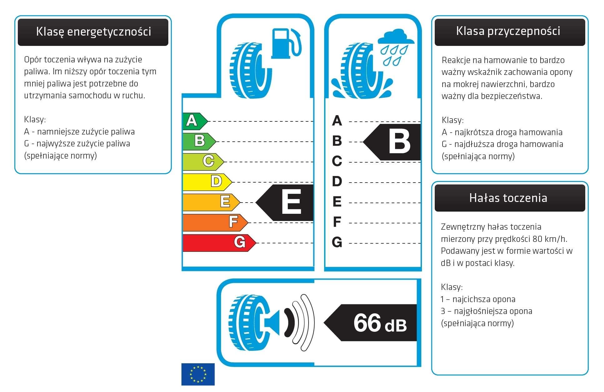Etykieta EU - Pirelli Cinturato Winter 185/65R15 88T