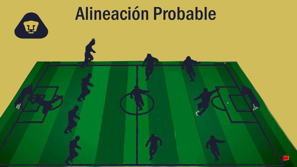 Alineación probable Pumas vs Morelia – J7 – Clausura 2020