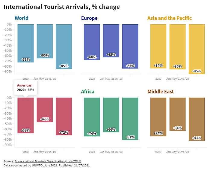 Viajes internacionales complicados a nivel mundial