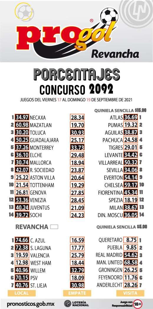 Porcentaje Progol del concurso 2092