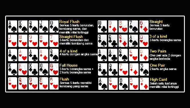 Susunan kombinasi kartu poker online