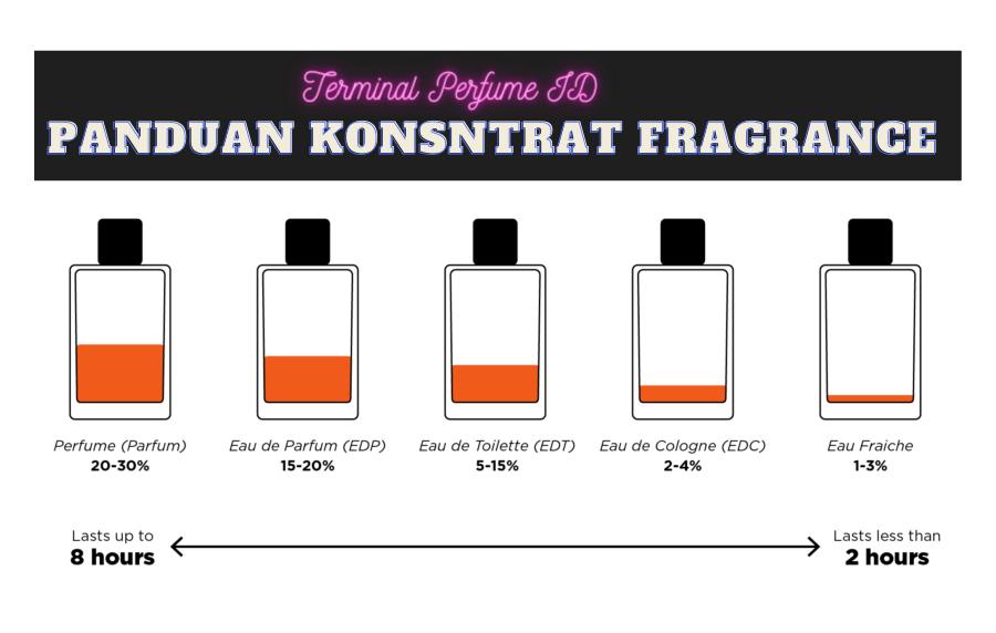 fragrance konsentrat terminal parfum