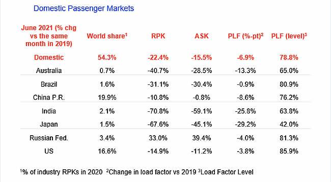 Continuó la caída de los viajes aéreos en junio 2021