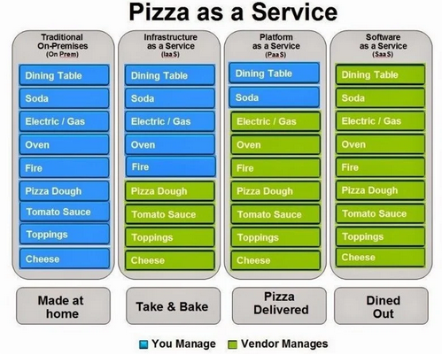 Pizza as a Service Analogy