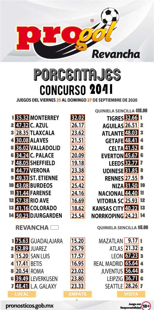 Porcentaje Progol del concurso 2041