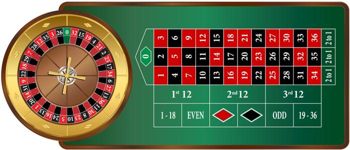 Meja Roulette Online