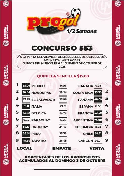 Porcentaje Progol Media Semana del concurso 553