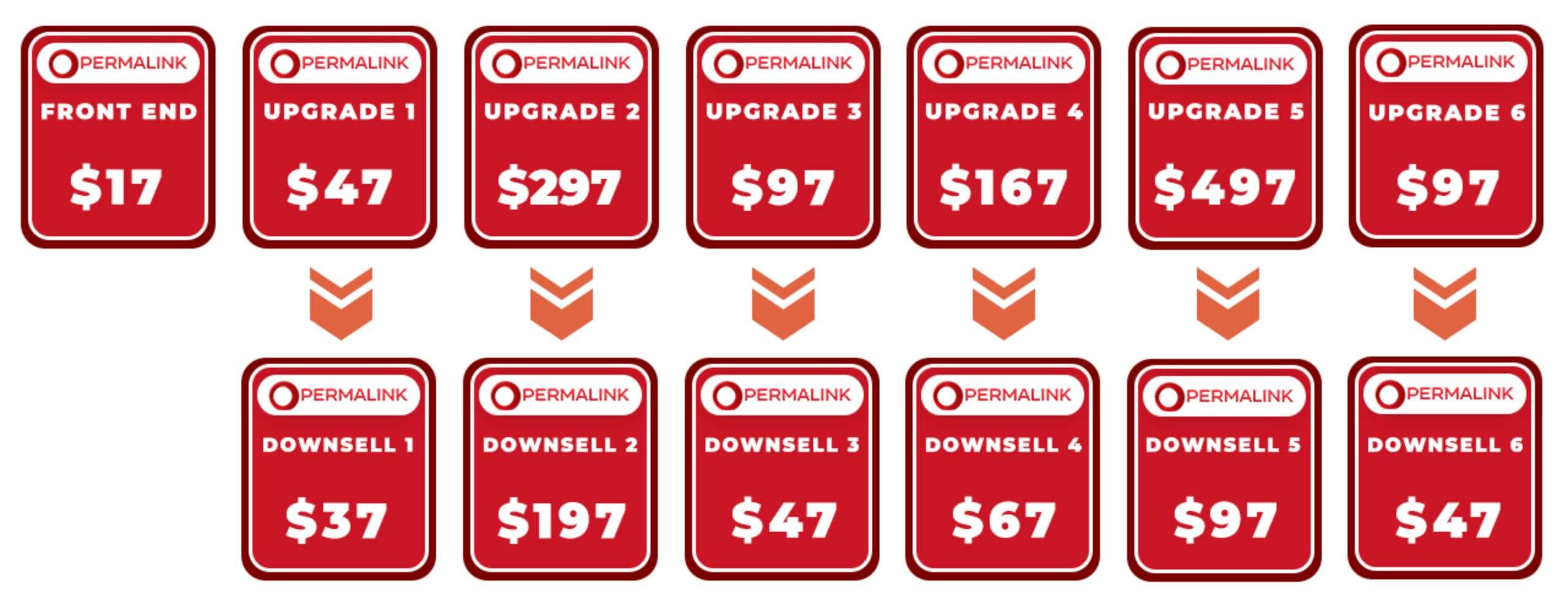 PermaLink Review: Pricing & Upsells
