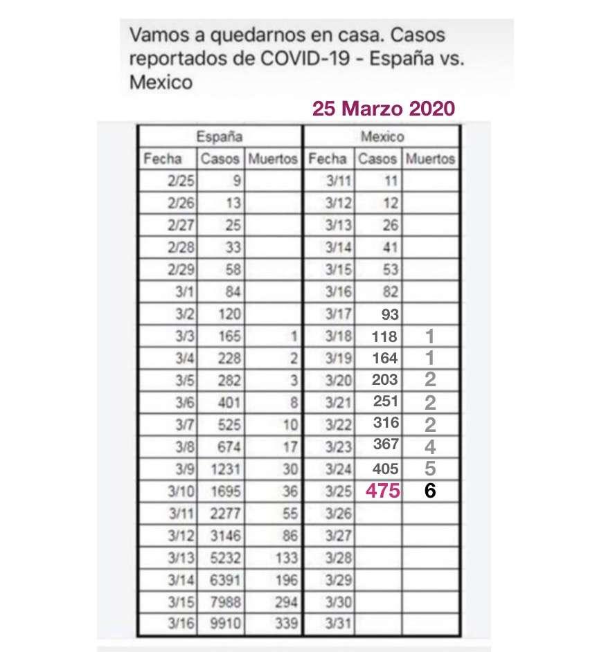Casos coronavirus COVID 19 en México comparados con España