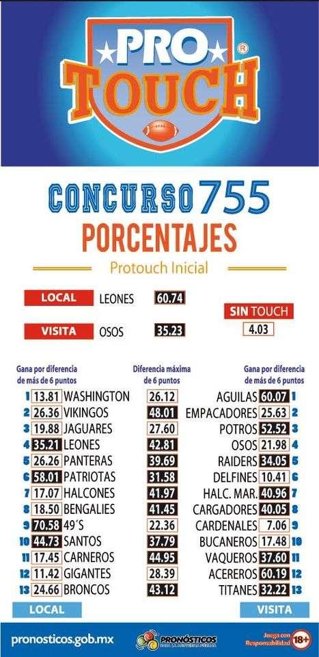 Porcentaje ProTouch del concurso 755